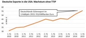 Deutsches Exportwachstum ohne TTIP - Grafik © DGB