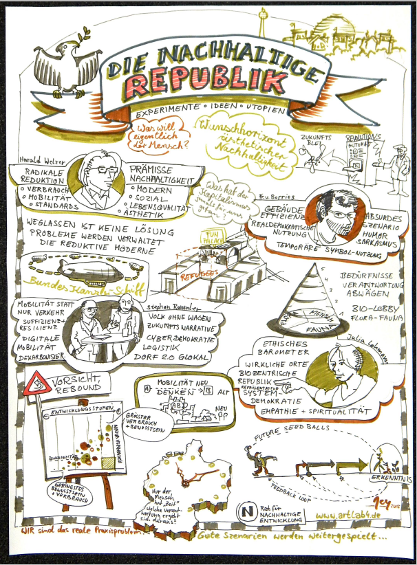 """Graphic Recording zur Veranstaltung """"Die nachhaltige Republik"""" am 17.12.2015 im RNE"""