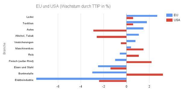 Wachstum durch TTIP (in Prozent)