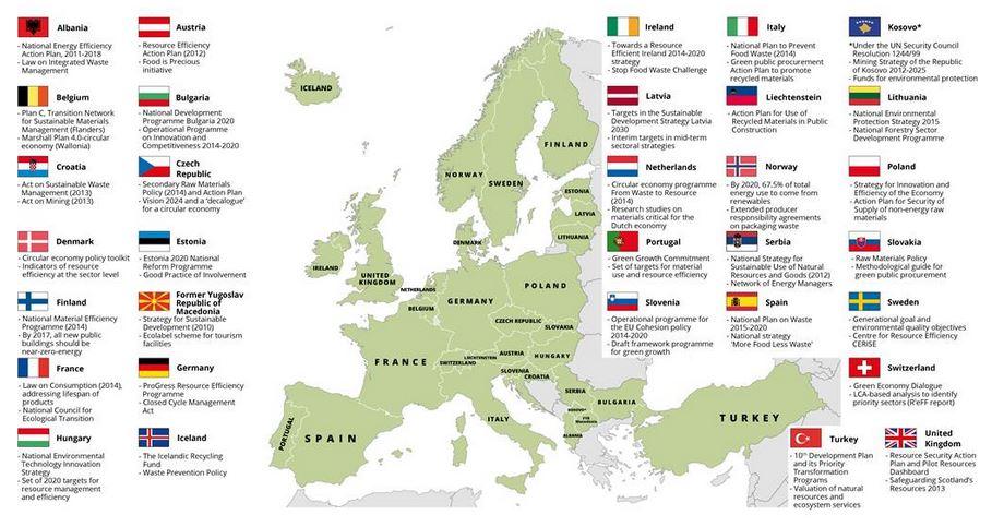 Beispiele für in den Länderprofilen vorgestellte Ressourceneffizienzpolitiken, -instrumente oder -ziele - Grafik © EEA-report