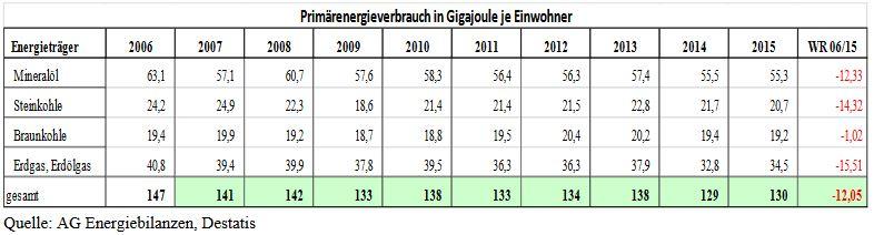 Primärenergieverbrauch in GJ pro Einwohner. - Grafik © destatis