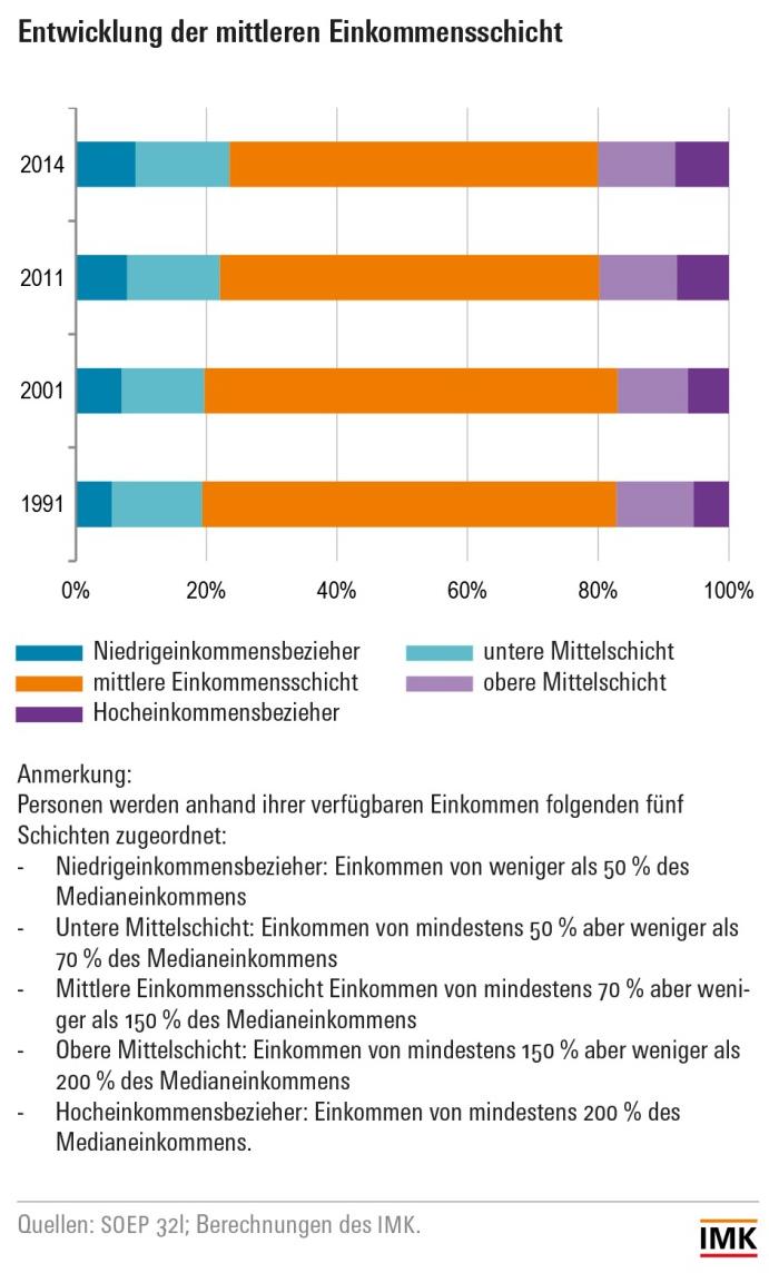 Entwicklung der mitleren Einkommensschicht - Grafik © IMK