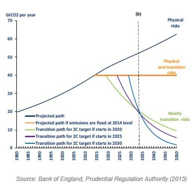 Gros - Ungeregelter Übergang zu kohlenstoffarmer Wirtschaft - Quelle © Bank of England