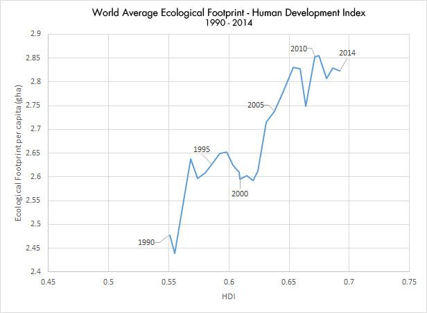Ökologischer Fußabdruck weltweit 1990-2014 - Grafik © footprintnetwork.org