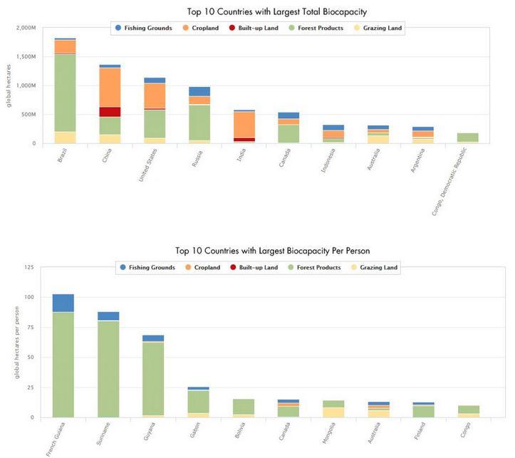 10 Länder mit größter Biokapazität und pro Kopf - Grafiken © footprintnetwork.org
