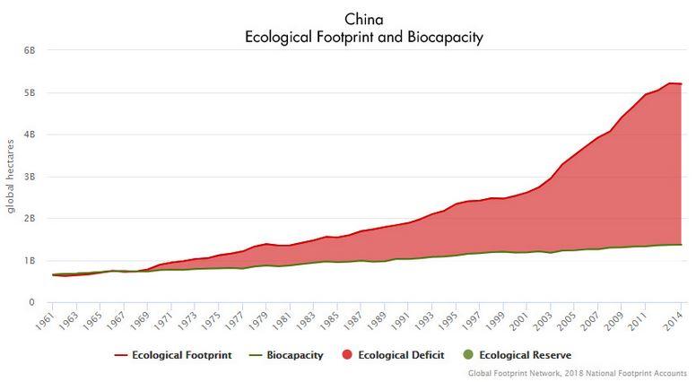 China - Ökologischer Fußabdruck und Biokapazität - Grafik © footprintnetwork.org