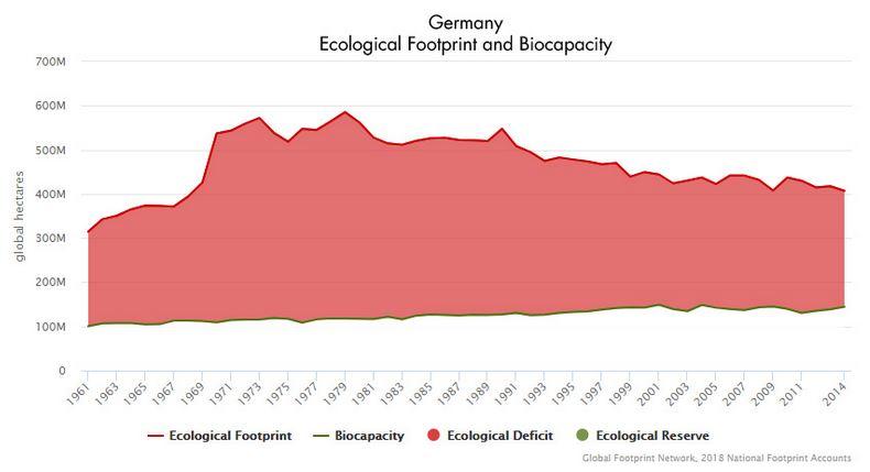 Deutschland - Ökologischer Fußabdruck und Biokapazität - Grafik © footprintnetwork.org