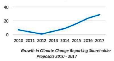 Investorenvorschläge zur Klimawandel-Berichterstattung - Grafik ©ISS-Ethix