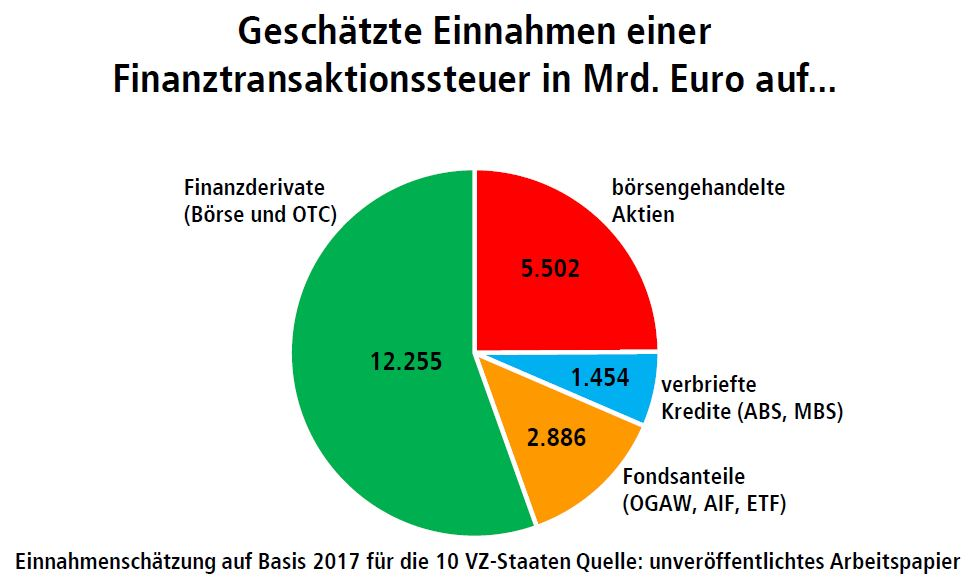 Gedschätzte Einnahmen aufgrund einer Finanztransaktionssteuer - Grafik © DGB